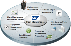 SAP PM Plant Maintenance