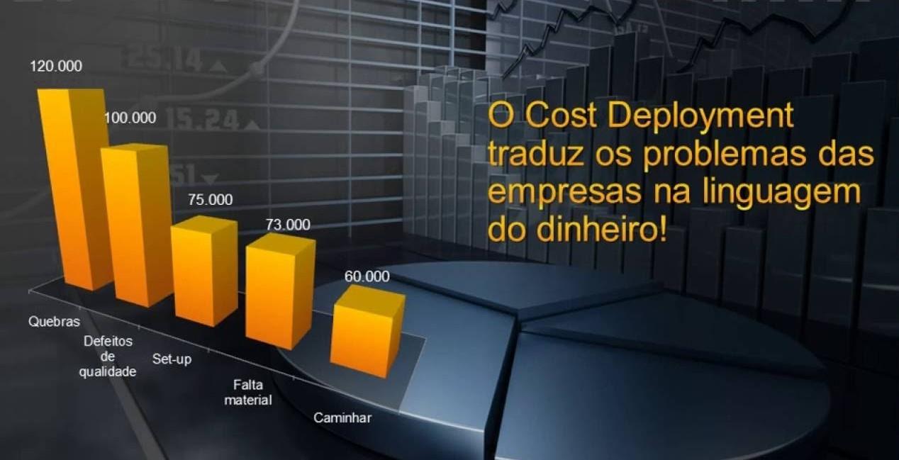 WCM - Cost Deployment ( Desdobramento de Custos)