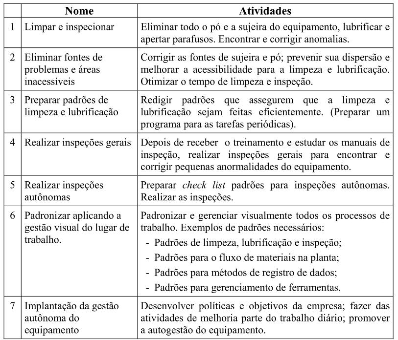 7-passos-da-Manutenção-Autônoma