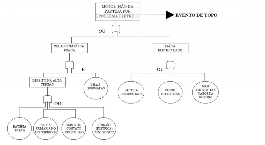 FMEA - Exemplo da árvore de Falhas